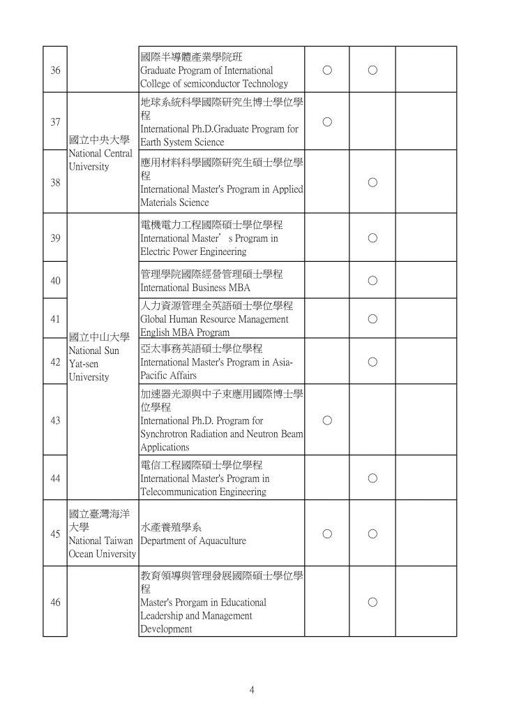 Danh sách 190 chương trình dạy bằng tiếng Anh tại Đài Loan 4